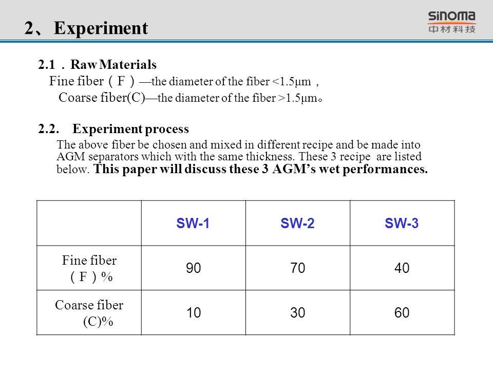 2 、 Experiment 2.1 . Raw Materials Fine fiber ( F ) —the diameter of the fiber <1.5μm , Coarse fiber(C) —the diameter of the fiber >1.5μm 。 2.2. Exper