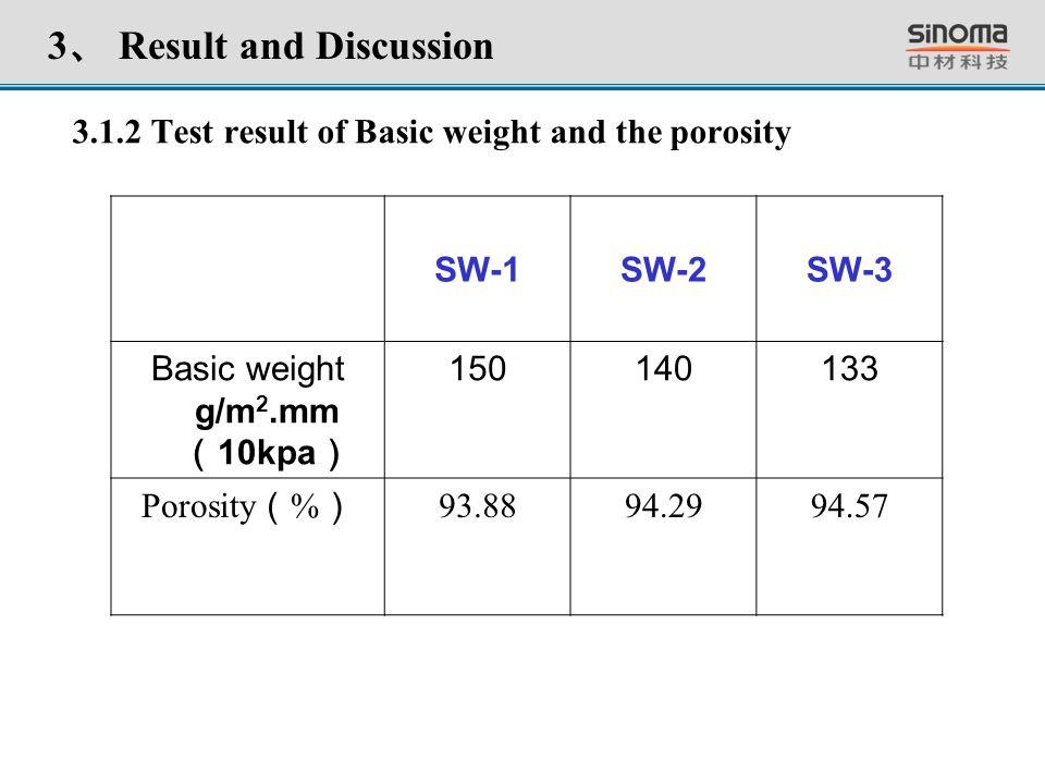 3.1.2 Test result of Basic weight and the porosity 3 、 Result and Discussion SW-1SW-2SW-3 Basic weight g/m 2.mm ( 10kpa ) 150140133 Porosity ( % ) 93.