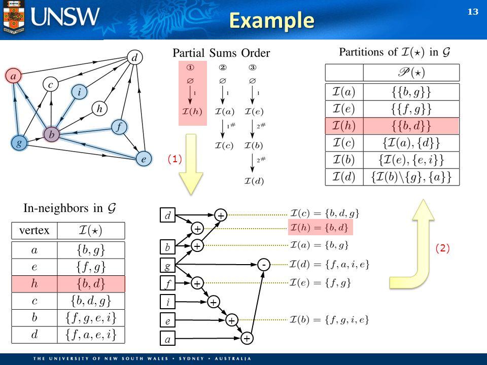 13Example (1) d b g f i e a + + + + + + + - (2)