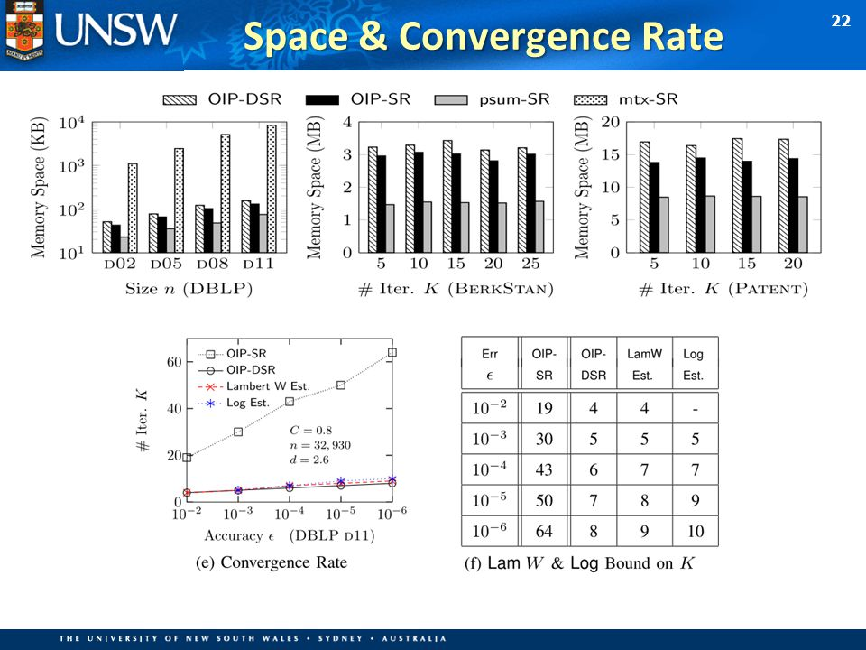 22 Space & Convergence Rate