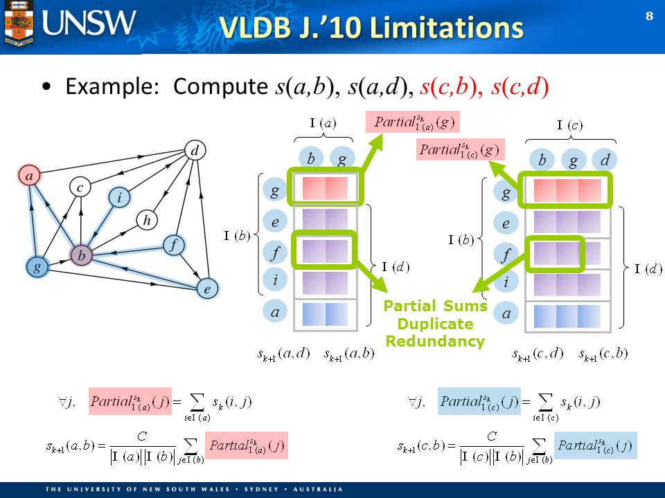 8 VLDB J.'10 Limitations Example: Compute s(a,b), s(a,d), s(c,b), s(c,d) Partial Sums Duplicate Redundancy bg g e f i a bg g e f i a d
