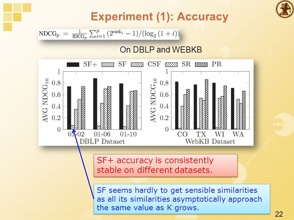 22 Experiment (1): Accuracy On DBLP and WEBKB SF+ accuracy is consistently stable on different datasets.