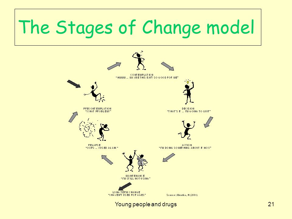 Young people and drugs21 The Stages of Change model