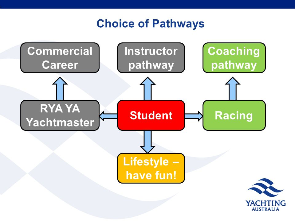Choice of Pathways Student Lifestyle – have fun.