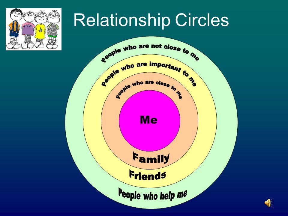 Relationship Circles Me