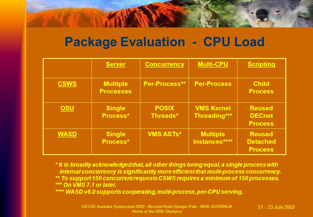 21 - 23 July 2002 DECUS Australia Symposium 2002 - Novotel Hotel Olympic Park - NSW AUSTRALIA Home of the 2000 Olympics Package Evaluation - CPU Load