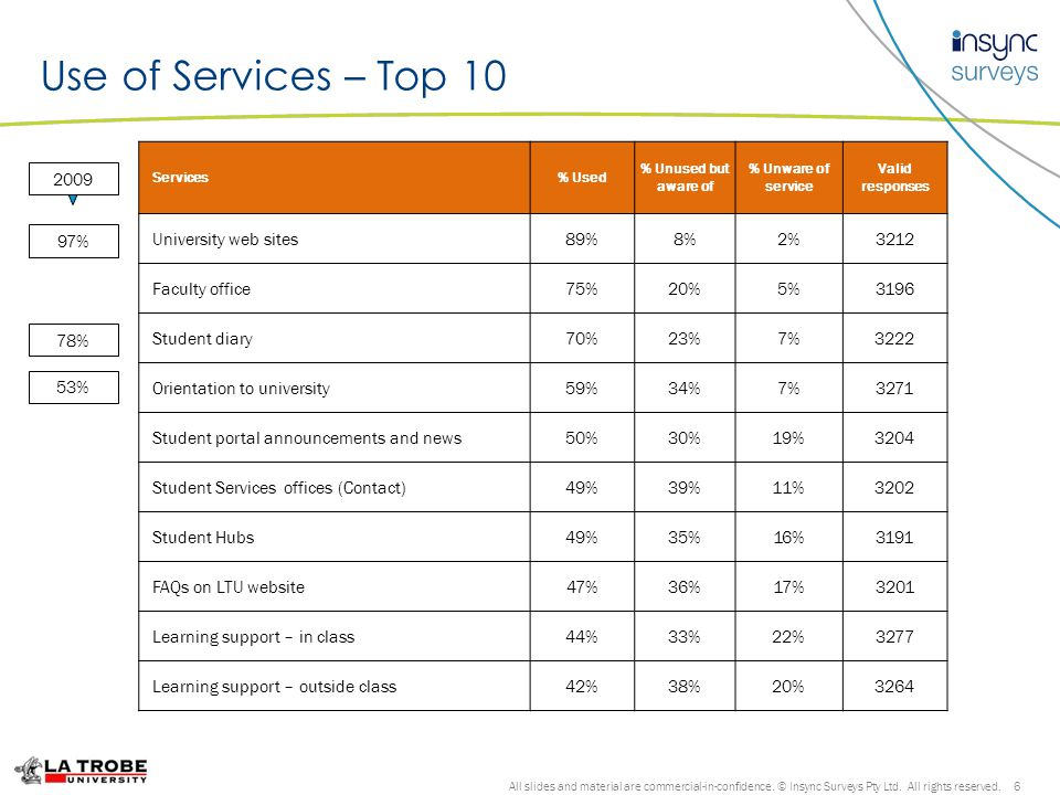 Importance of Services – Top 10 All slides and material are commercial-in-confidence.