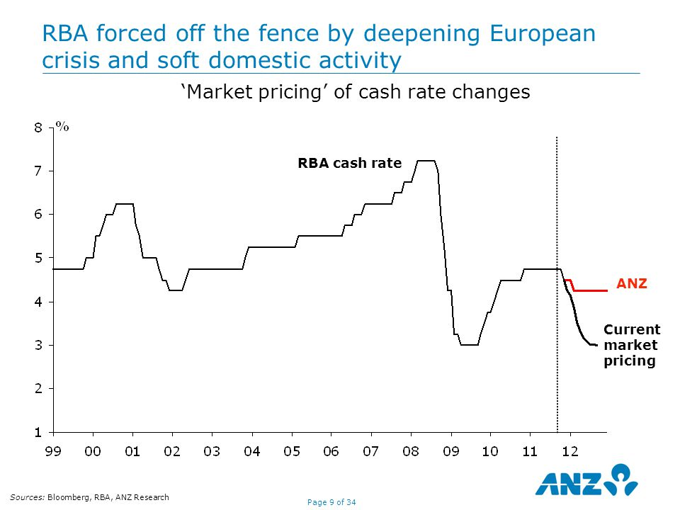Page 9 of 34 RBA forced off the fence by deepening European crisis and soft domestic activity 'Market pricing' of cash rate changes Current market pricing RBA cash rate ANZ Sources: Bloomberg, RBA, ANZ Research
