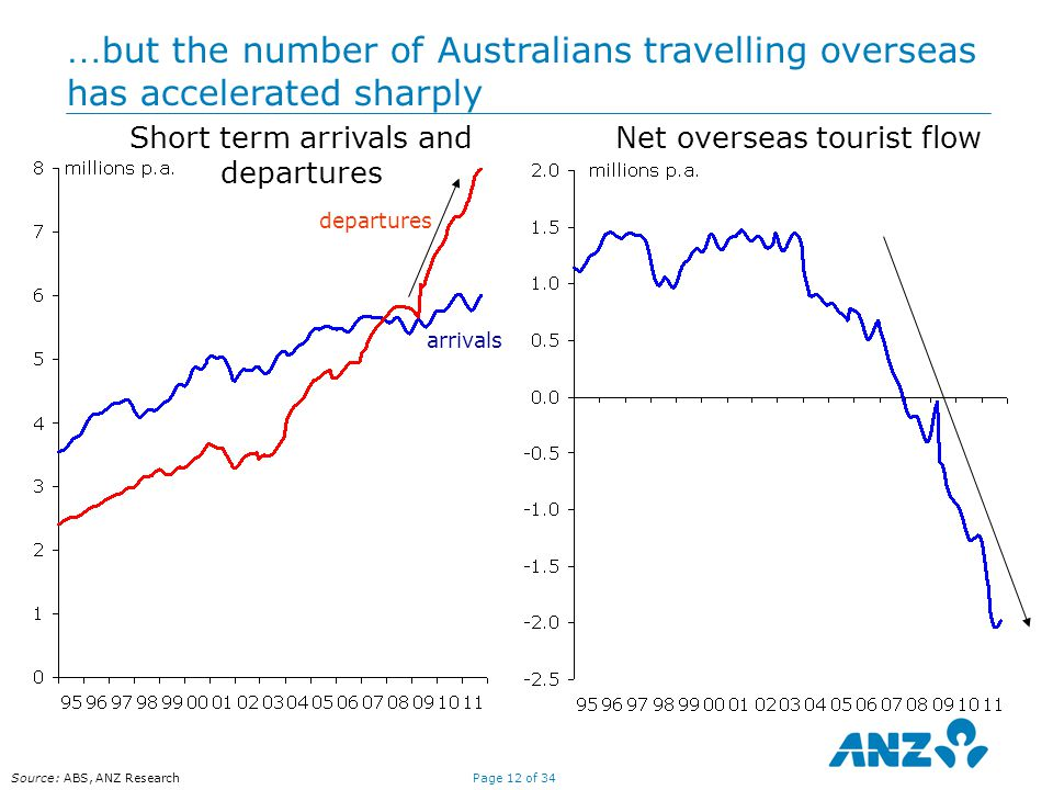 Page 12 of 34 Source: ABS, ANZ Research … but the number of Australians travelling overseas has accelerated sharply Short term arrivals and departures arrivals departures Net overseas tourist flow