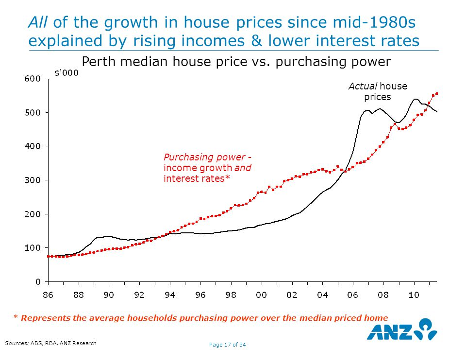 Page 17 of 34 Sources: ABS, RBA, ANZ Research Actual house prices Purchasing power - income growth and interest rates* All of the growth in house prices since mid-1980s explained by rising incomes & lower interest rates Perth median house price vs.