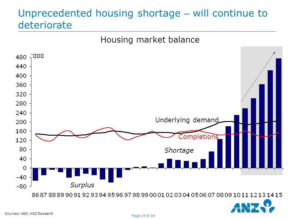 Page 19 of 34 Housing market balance Shortage Underlying demand Surplus Completions Unprecedented housing shortage – will continue to deteriorate '000 Sources: ABS, ANZ Research
