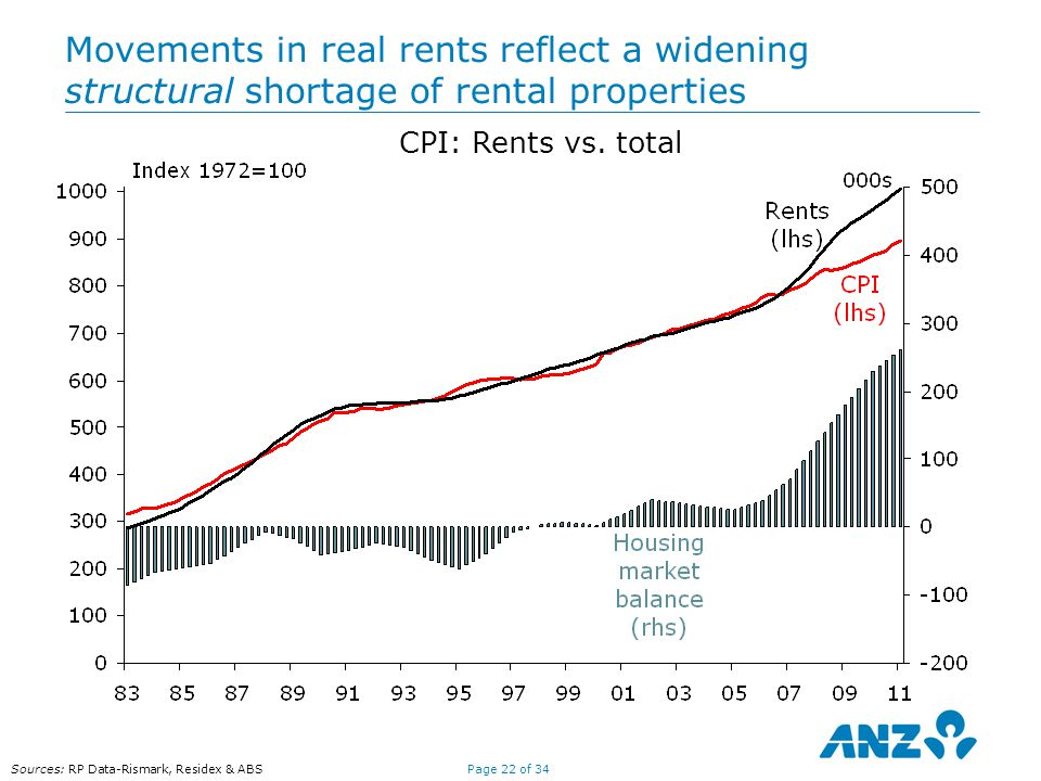 Page 22 of 34 Sources: RP Data-Rismark, Residex & ABS Movements in real rents reflect a widening structural shortage of rental properties CPI: Rents vs.