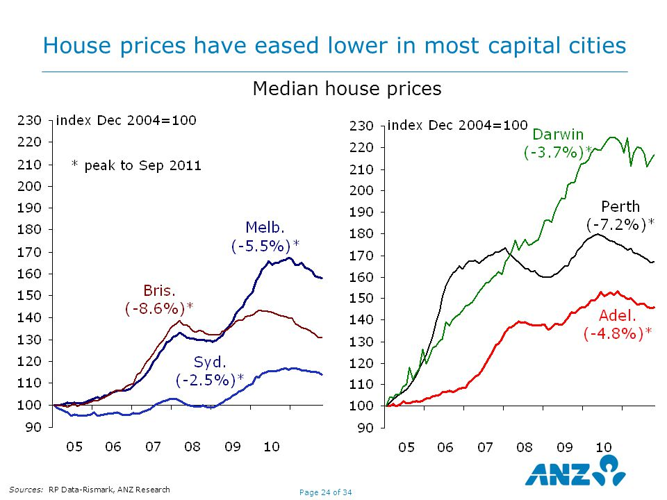 Page 24 of 34 House prices have eased lower in most capital cities Sources: RP Data-Rismark, ANZ Research Median house prices