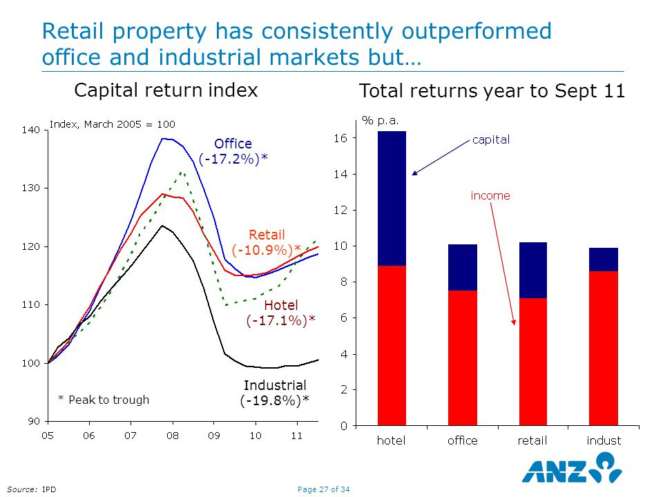 Page 27 of 34 Retail property has consistently outperformed office and industrial markets but… Total returns year to Sept 11 Source: IPD Capital return index Retail (-10.9%)* Office (-17.2%)* Industrial (-19.8%)* * Peak to trough Hotel (-17.1%)*