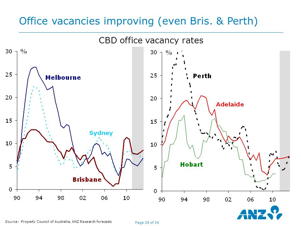 Page 29 of 34 CBD office vacancy rates Source: Property Council of Australia, ANZ Research forecasts Office vacancies improving (even Bris.