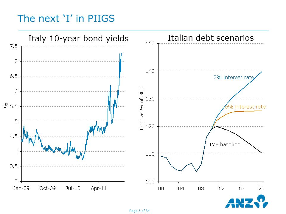 Page 3 of 34 Italy 10-year bond yields Italian debt scenarios The next 'I' in PIIGS