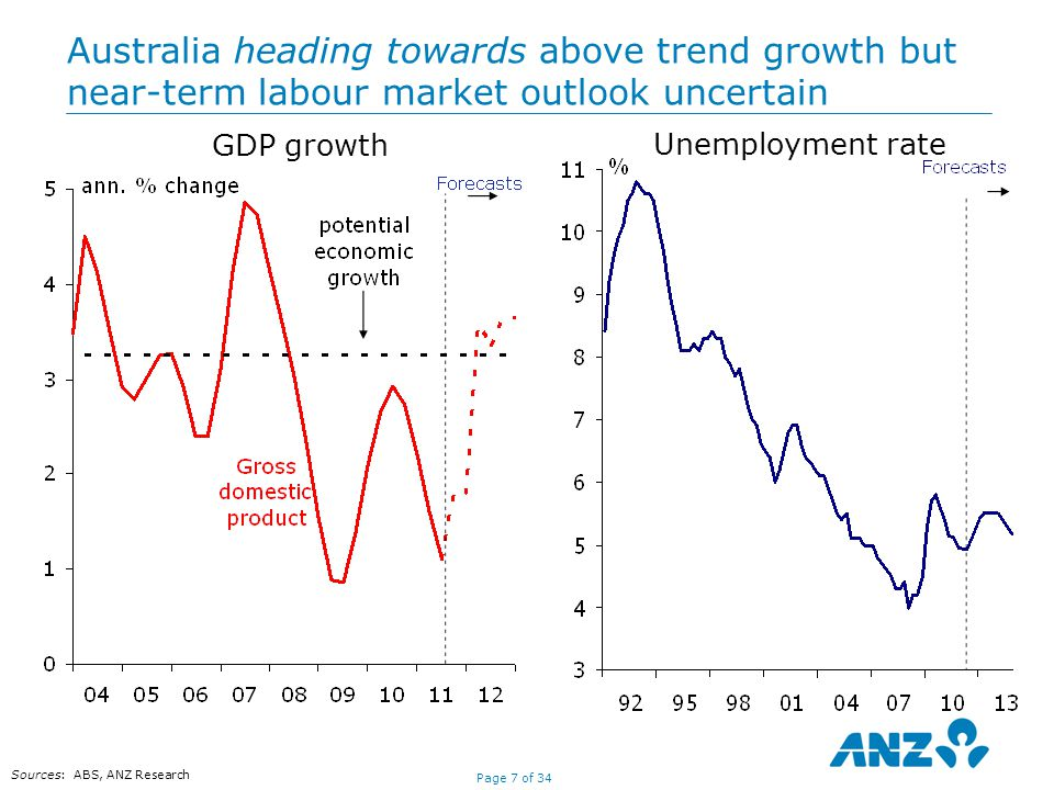 Page 7 of 34 GDP growth Unemployment rate Australia heading towards above trend growth but near-term labour market outlook uncertain Sources: ABS, ANZ Research