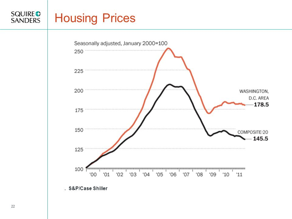 Housing Prices 22. S&P/Case Shiller