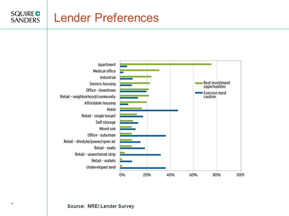 4 Lender Preferences Source: NREI Lender Survey