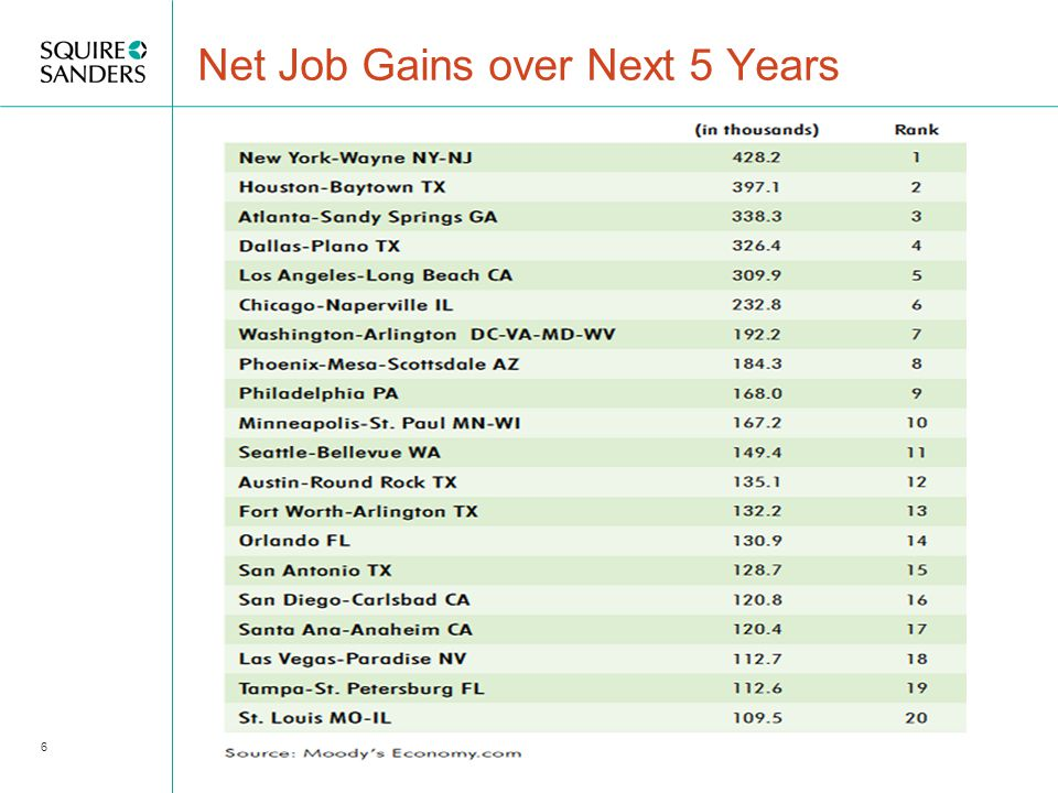 Net Job Gains over Next 5 Years 6
