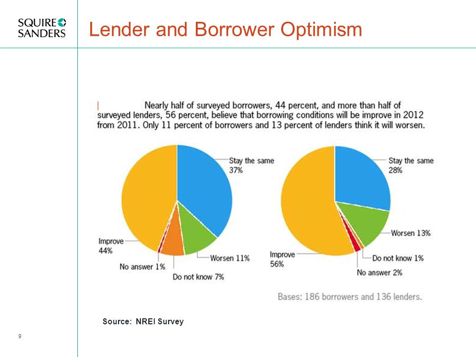 The Cause Aggressive lending practices supported by the Government  Low teaser rates  No amortization  Little or no underwriting Home ownership increases Wall street makes money Construction Booms Prices go up – owners feel wealthier 20