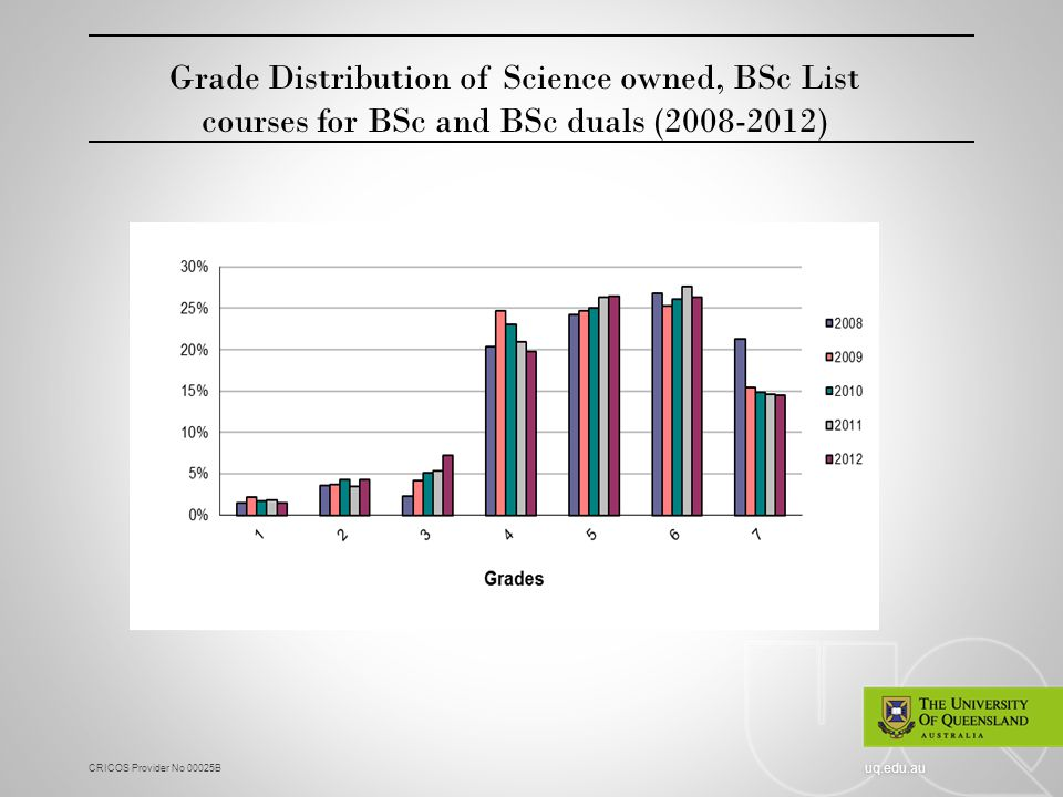 CRICOS Provider No 00025B uq.edu.au Grade Distribution of Science owned, BSc List courses for BSc and BSc duals (2008-2012)