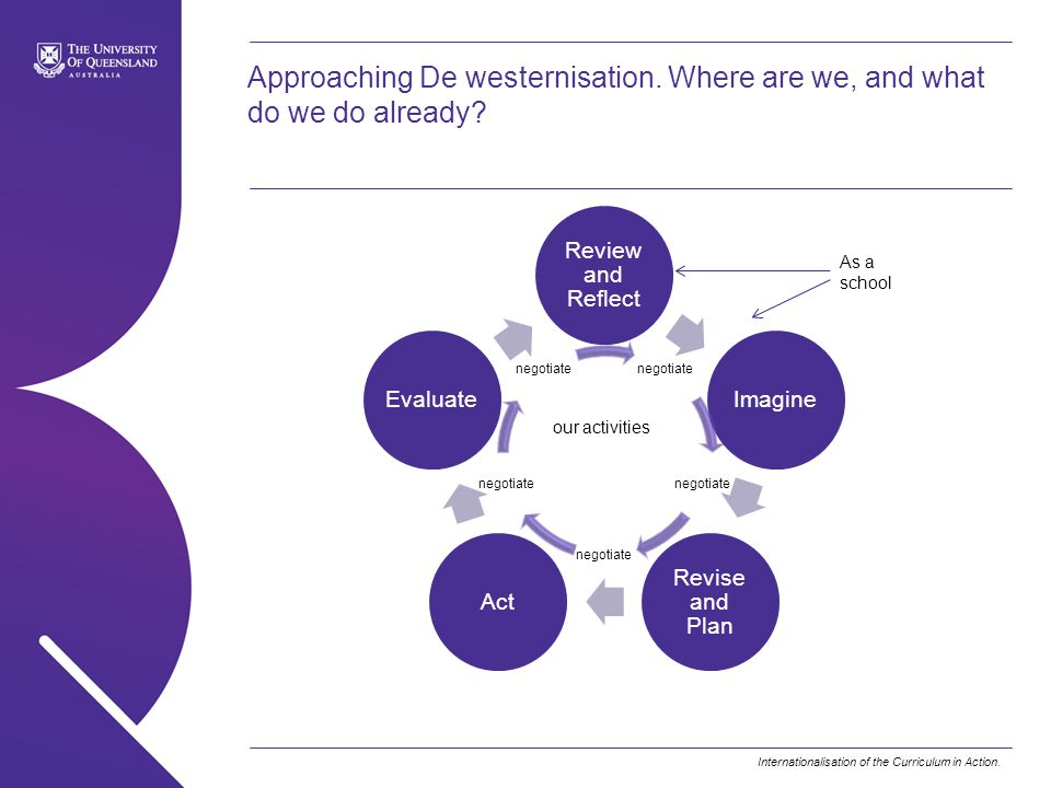 Internationalisation of the Curriculum in Action. Approaching De westernisation. Where are we, and what do we do already? Review and Reflect Imagine R