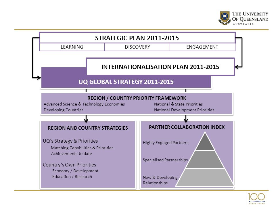 PARTNER COLLABORATION INDEX PARTNER COLLABORATION INDEX REGION AND COUNTRY STRATEGIES UQ's Strategy & Priorities Matching Capabilities & Priorities Ac