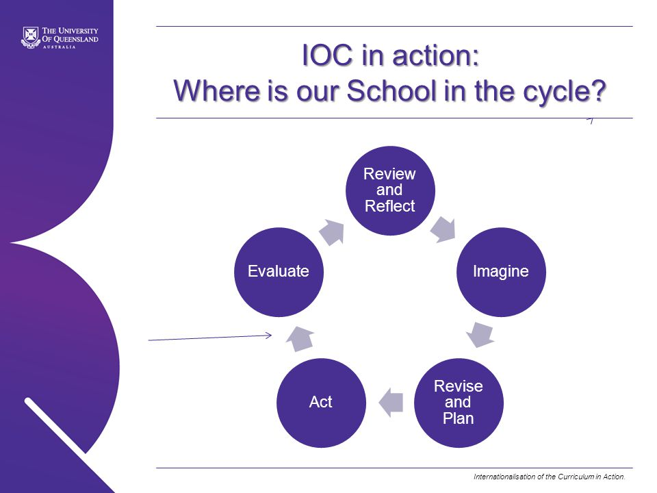Internationalisation of the Curriculum in Action. IOC in action: Where is our School in the cycle? Review and Reflect Imagine Revise and Plan ActEvalu