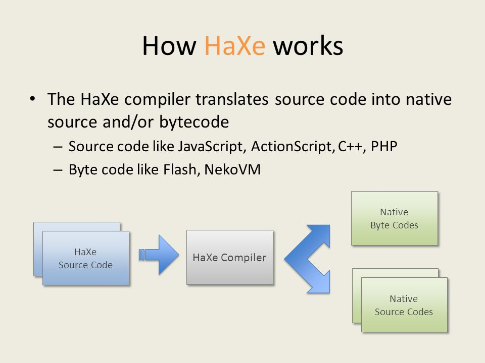 How HaXe works The HaXe compiler translates source code into native source and/or bytecode – Source code like JavaScript, ActionScript, C++, PHP – Byte code like Flash, NekoVM HaXe Compiler HaXe Source Code HaXe Source Code Native Byte Codes Native Byte Codes Native Source Codes Native Source Codes