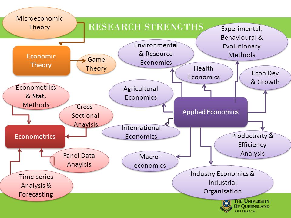 RESEARCH STRENGTHS Economic Theory Econometrics Applied Economics Game Theory Microeconomic Theory Panel Data Anaylsis Time-series Analysis & Forecasting Cross- Sectional Anaylsis Econometrics & Stat.