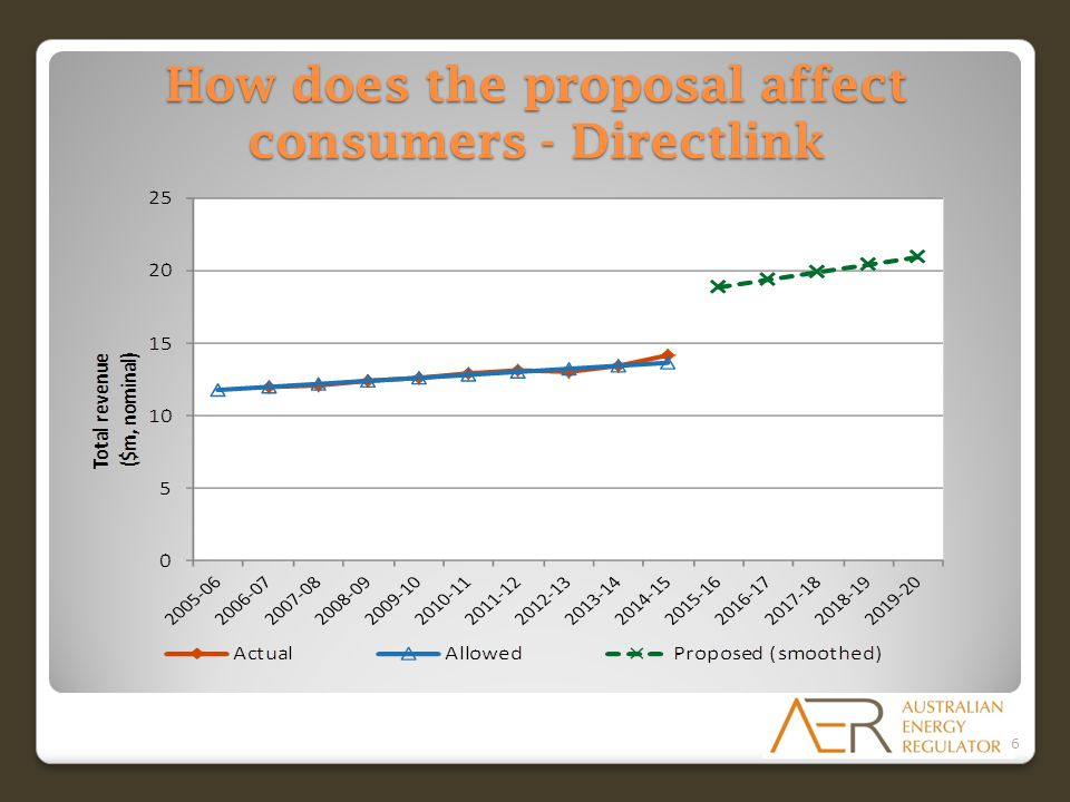 How does the proposal affect consumers - Directlink 6