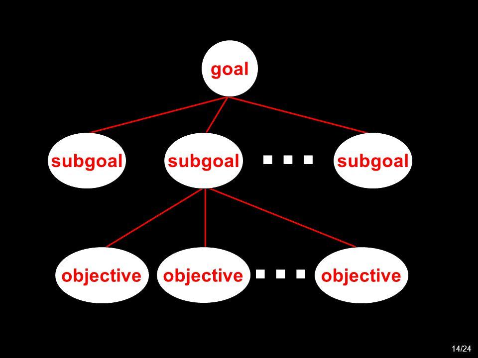 objective... 14/24... subgoal goal