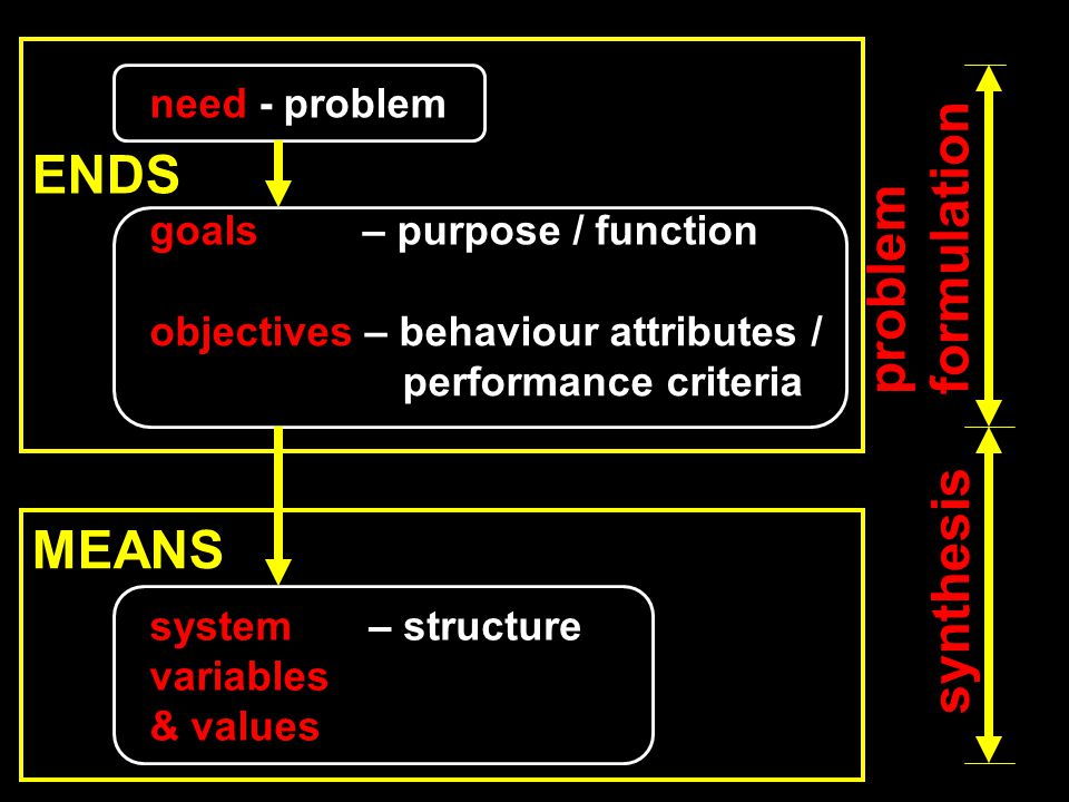 need - problem goals – purpose / function objectives – behaviour attributes / performance criteria system variables & values – structure problem formulation synthesis ENDS MEANS