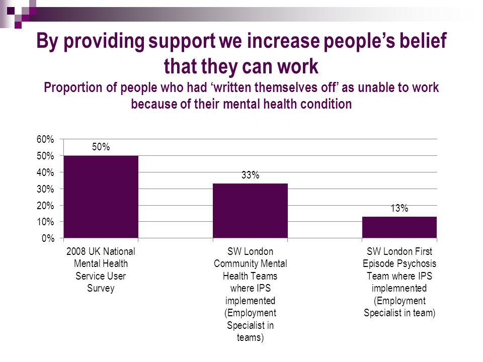 By providing support we increase people's belief that they can work Proportion of people who had 'written themselves off' as unable to work because of their mental health condition