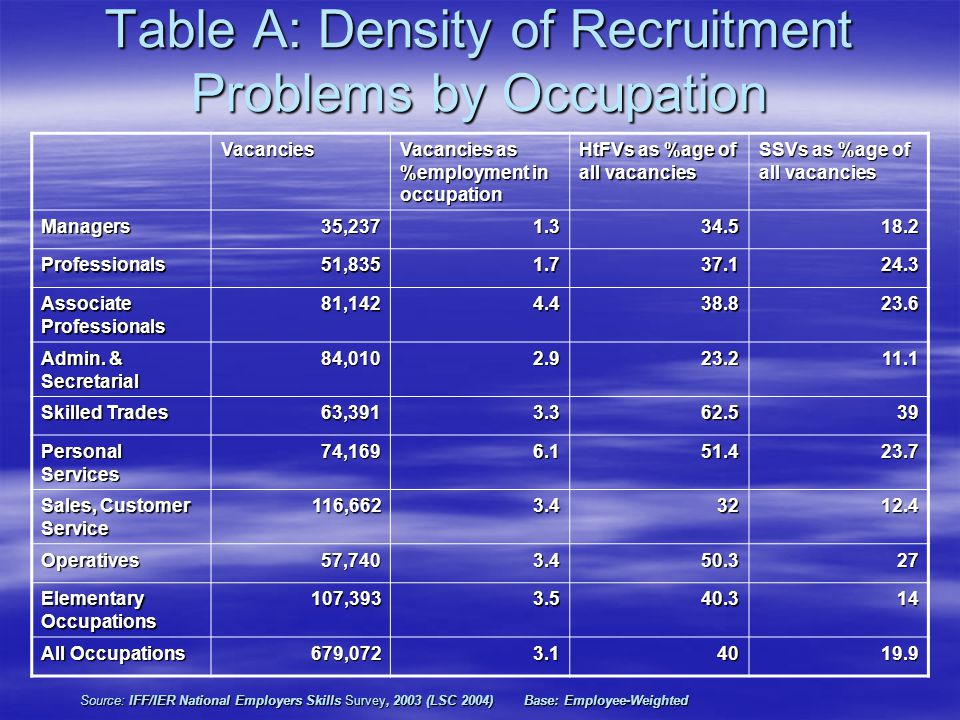 Table A: Density of Recruitment Problems by Occupation Vacancies Vacancies as %employment in occupation HtFVs as %age of all vacancies SSVs as %age of all vacancies Managers35,2371.334.518.2 Professionals51,8351.737.124.3 Associate Professionals 81,1424.438.823.6 Admin.
