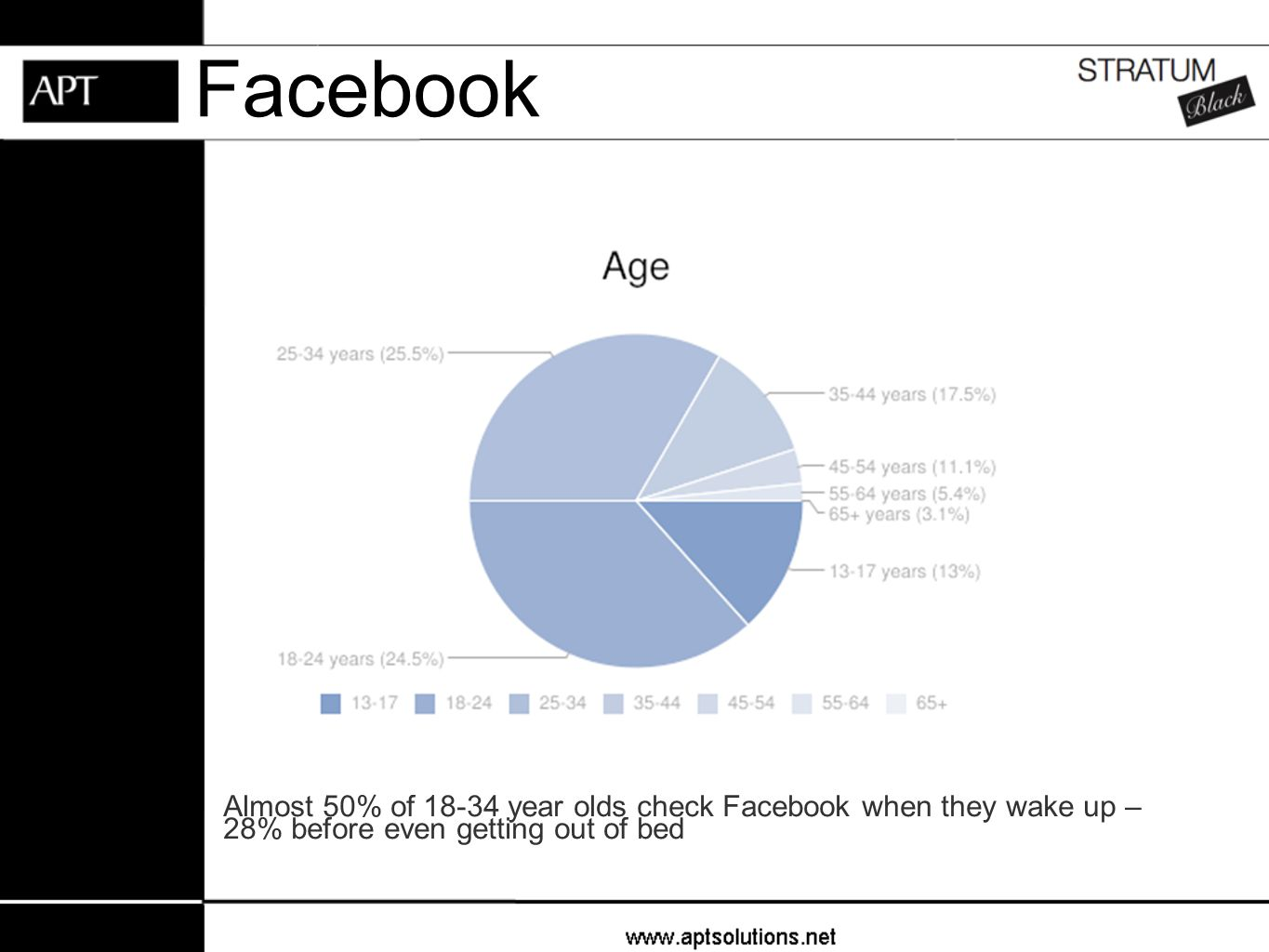 Facebook Almost 50% of 18-34 year olds check Facebook when they wake up – 28% before even getting out of bed