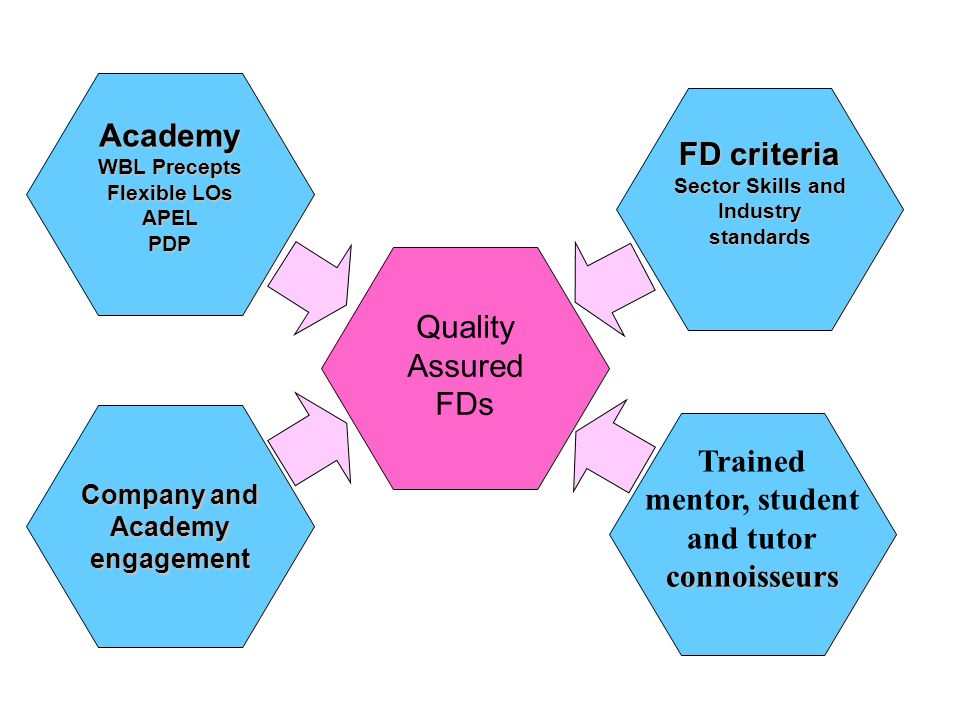 Quality Assured FDs FD criteria Sector Skills and Industry standards Trained mentor, student and tutorconnoisseurs Academy WBL Precepts Flexible LOs APELPDP Company and Academy engagement