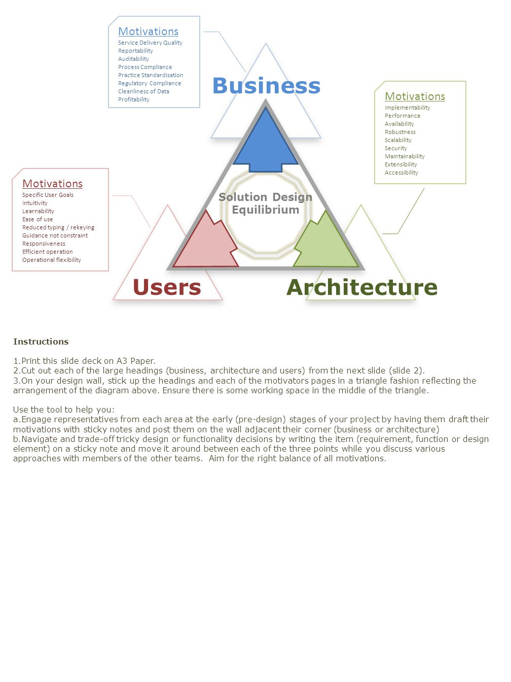 Business Users Architecture Motivations Service Delivery Quality Reportability Auditability Process Compliance Practice Standardisation Regulatory Compliance Cleanliness of Data Profitability Motivations Implementability Performance Availability Robustness Scalability Security Maintainability Extensibility Accessibility Motivations Specific User Goals Intuitivity Learnability Ease of use Reduced typing / rekeying Guidance not constraint Responsiveness Efficient operation Operational flexibility Solution Design Equilibrium Instructions 1.Print this slide deck on A3 Paper.