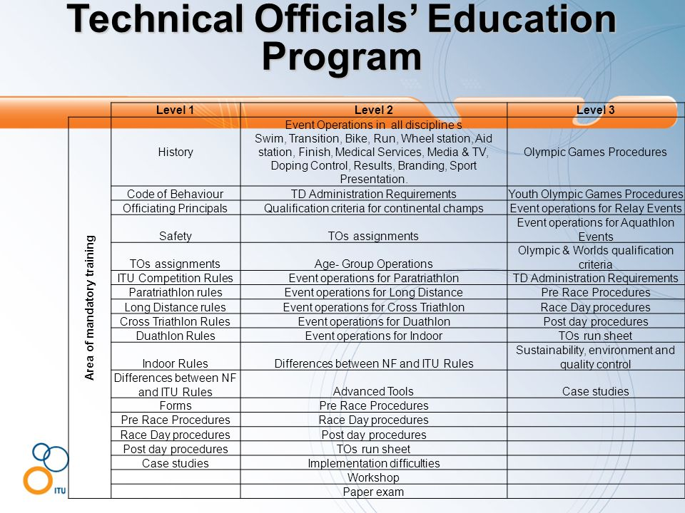 Technical Officials' Education Program Level 1Level 2Level 3 Area of mandatory training History Event Operations in all discipline s Swim, Transition,