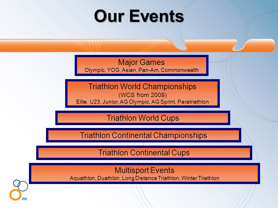 Our Events Major Games Olympic, YOG, Asian, Pan-Am, Commonwealth Triathlon World Championships (WCS from 2009) Elite, U23, Junior, AG Olympic, AG Spri