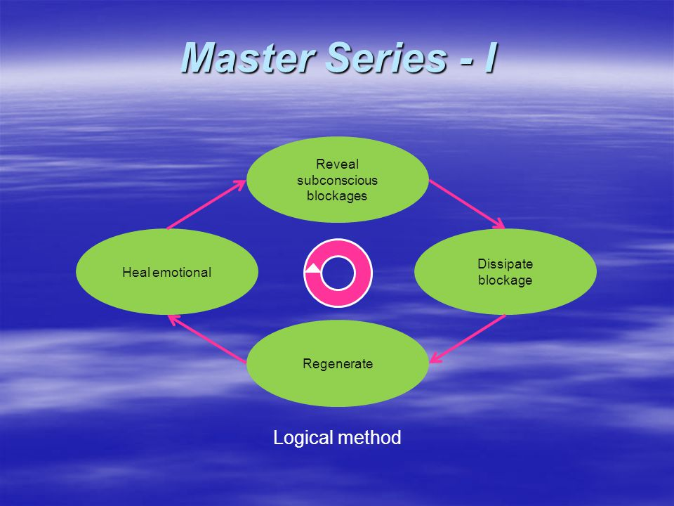 Logical method Master Series - I Reveal subconscious blockages Regenerate Dissipate blockage Heal emotional