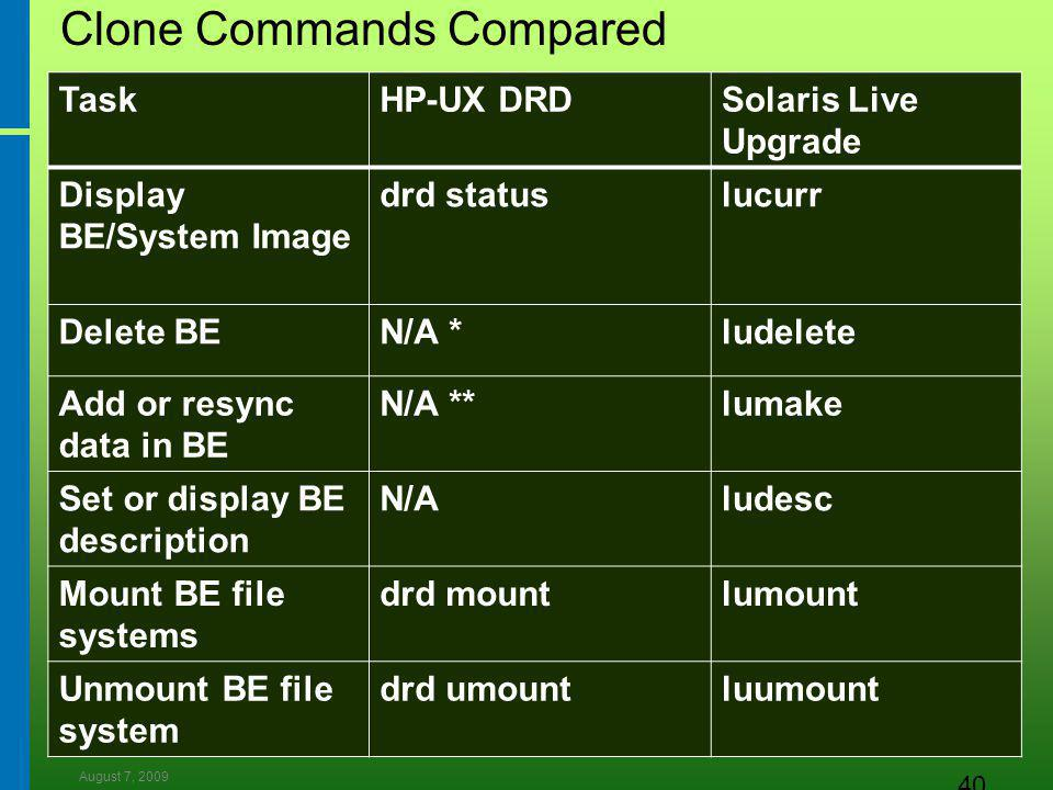 August 7, 2009 40 Clone Commands Compared TaskHP-UX DRDSolaris Live Upgrade Display BE/System Image drd statuslucurr Delete BEN/A *ludelete Add or resync data in BE N/A **lumake Set or display BE description N/Aludesc Mount BE file systems drd mountlumount Unmount BE file system drd umountluumount