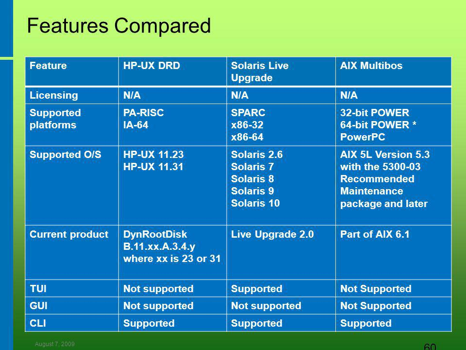August 7, 2009 60 Features Compared FeatureHP-UX DRDSolaris Live Upgrade AIX Multibos LicensingN/A Supported platforms PA-RISC IA-64 SPARC x86-32 x86-64 32-bit POWER 64-bit POWER * PowerPC Supported O/SHP-UX 11.23 HP-UX 11.31 Solaris 2.6 Solaris 7 Solaris 8 Solaris 9 Solaris 10 AIX 5L Version 5.3 with the 5300-03 Recommended Maintenance package and later Current productDynRootDisk B.11.xx.A.3.4.y where xx is 23 or 31 Live Upgrade 2.0Part of AIX 6.1 TUINot supportedSupportedNot Supported GUINot supported Not Supported CLISupported