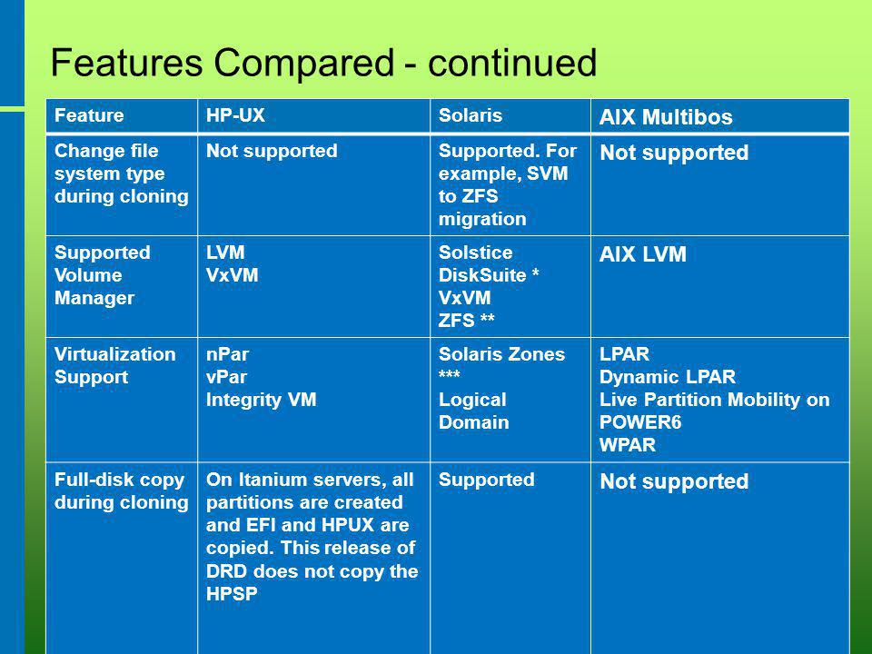 August 7, 2009 64 Features Compared - continued FeatureHP-UXSolaris AIX Multibos Change file system type during cloning Not supportedSupported.