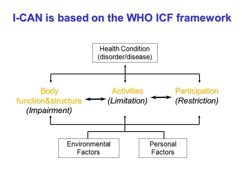 Health Condition (disorder/disease) I-CAN is based on the WHO ICF framework Environmental Factors Personal Factors Body function&structure (Impairment) Activities(Limitation)Participation(Restriction)