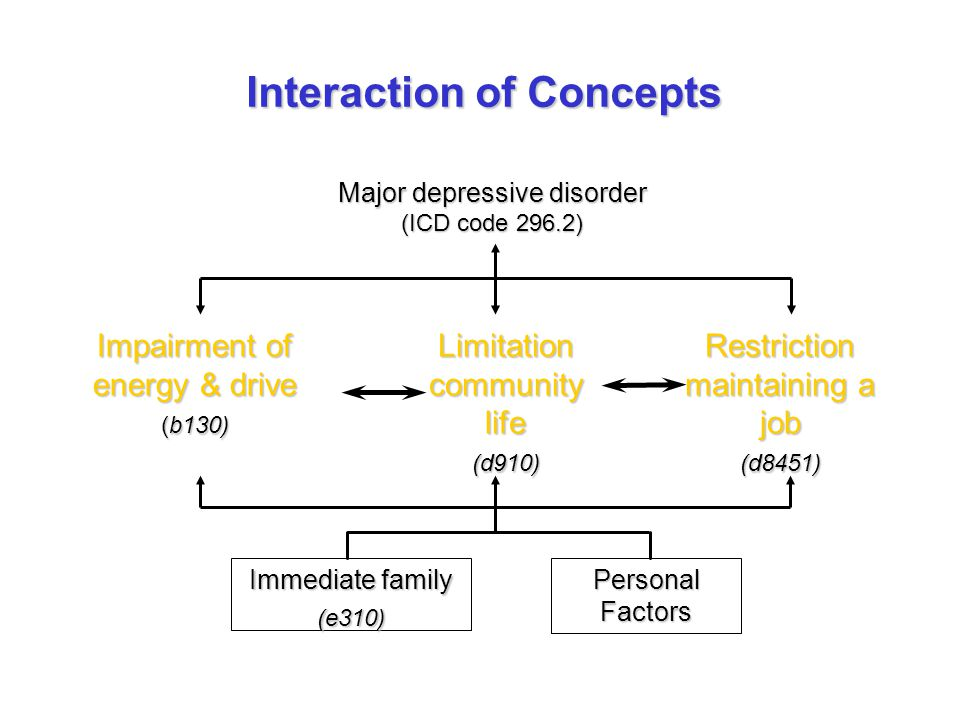 Major depressive disorder (ICD code 296.2) Immediate family (e310) Personal Factors Impairment of energy & drive (b130) Limitation community life (d910) Restriction maintaining a job (d8451) Interaction of Concepts