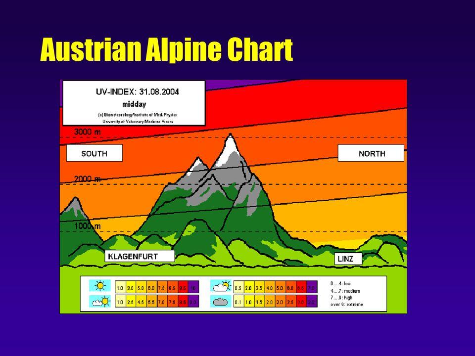 Austrian Alpine Chart