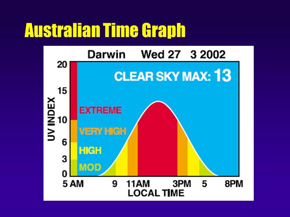 Australian Time Graph