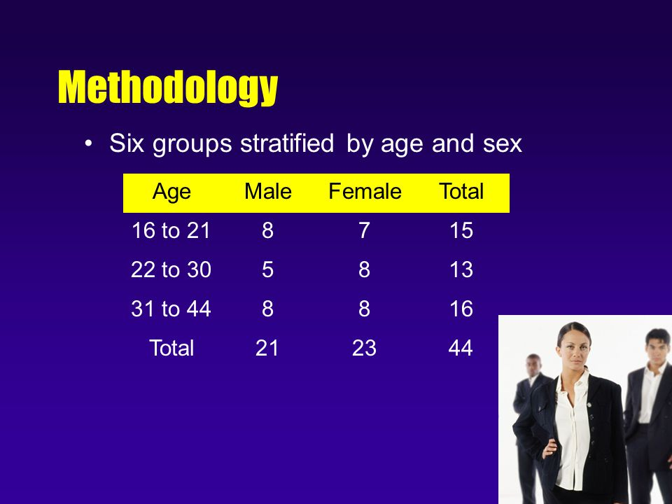 Methodology Six groups stratified by age and sex AgeMaleFemaleTotal 16 to 218715 22 to 305813 31 to 448816 Total212344